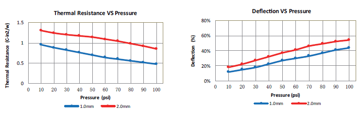 thermal resistance vs pressure and deflection vs pressure