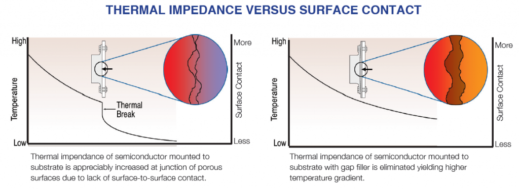 thermal impedance versus surface contact